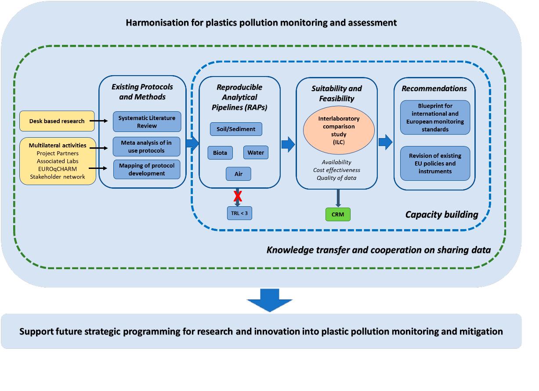 EUROqCHARM project methodology