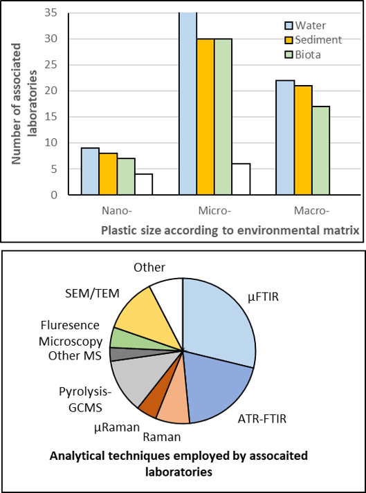 Differences in analysis and techniques for nano- and microplastics