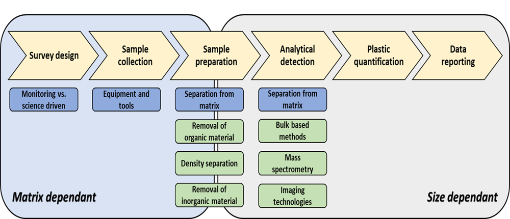WP1 work and methods