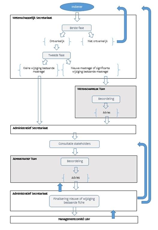 Procedure opname maatregel