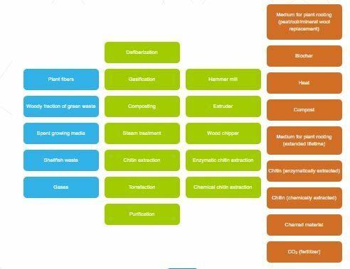 Beslissingstool die de verschillende soorten organische afvalstromen, verwerkingsstappen en grondstoffen voor teeltsubstraten voorstelt
