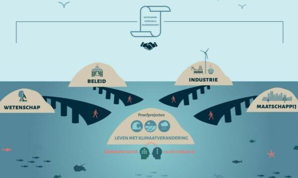 Illustratie. Kustsamenwerkingsovereenkomst tussen wetenschap, beleid, industrie en maatschappij. Communicatie en co-creatie over proefprojecten en leven met klimaatverandering.