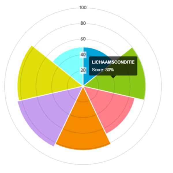 grafische weergave van een welzijnsanalyse bij melkkoeien